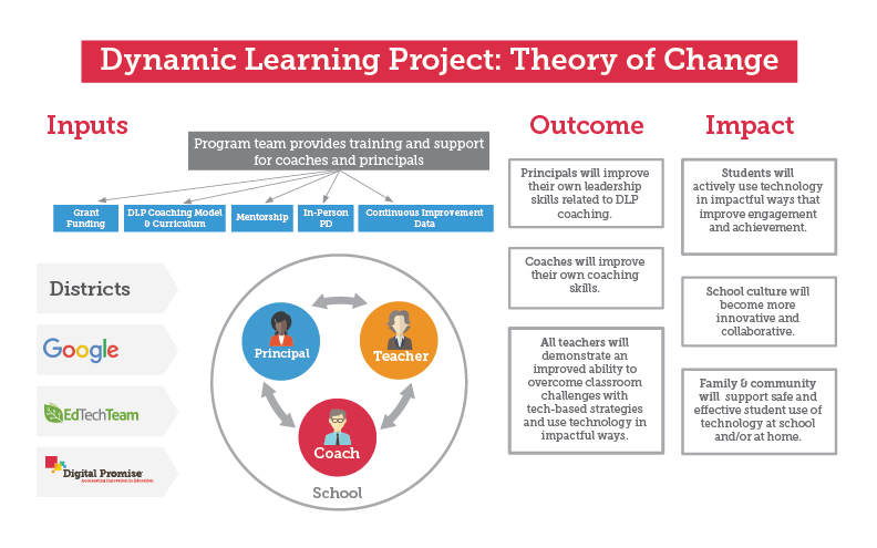 Empirical Education Inc Dynamic Learning Project