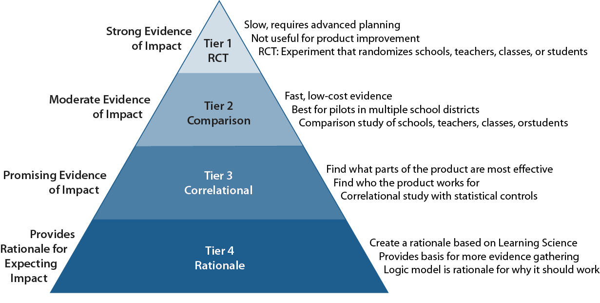 a pyramid representing the 4 levels of ESSA
