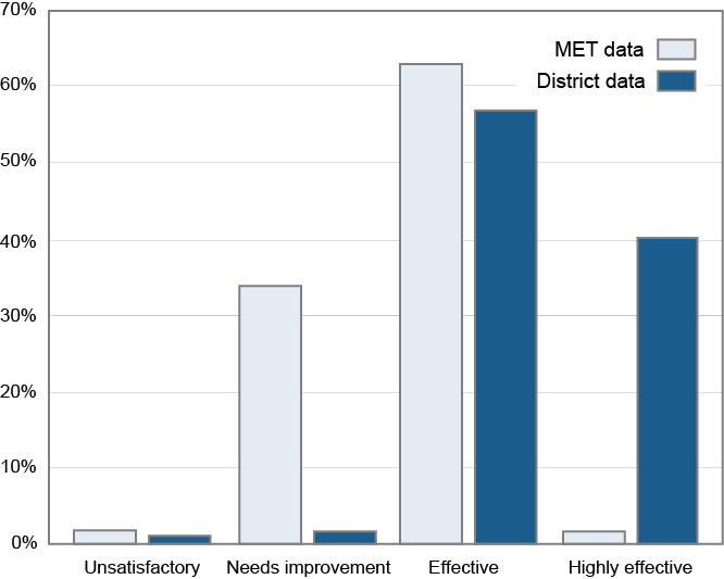 (graph comparing district data to MET data)